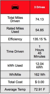 Tesla Model 3 Route Data